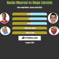 Nacho Monreal vs Diego Llorente h2h player stats