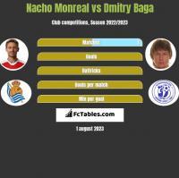 Nacho Monreal vs Dmitry Baga h2h player stats