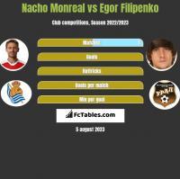 Nacho Monreal vs Egor Filipenko h2h player stats