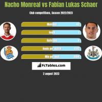 Nacho Monreal vs Fabian Lukas Schaer h2h player stats