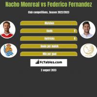 Nacho Monreal vs Federico Fernandez h2h player stats
