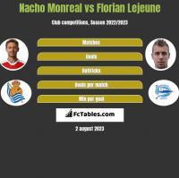 Nacho Monreal vs Florian Lejeune h2h player stats