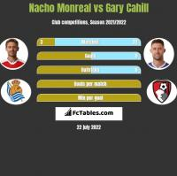 Nacho Monreal vs Gary Cahill h2h player stats