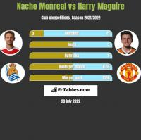 Nacho Monreal vs Harry Maguire h2h player stats