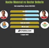 Nacho Monreal vs Hector Bellerin h2h player stats