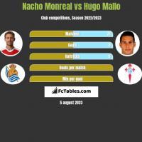 Nacho Monreal vs Hugo Mallo h2h player stats