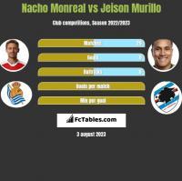 Nacho Monreal vs Jeison Murillo h2h player stats