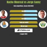 Nacho Monreal vs Jorge Saenz h2h player stats