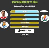 Nacho Monreal vs Kiko h2h player stats