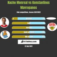 Nacho Monreal vs Konstantinos Mavropanos h2h player stats