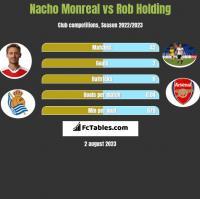 Nacho Monreal vs Rob Holding h2h player stats
