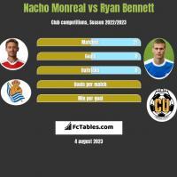 Nacho Monreal vs Ryan Bennett h2h player stats