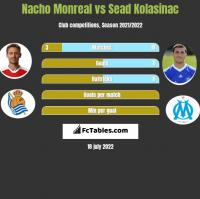 Nacho Monreal vs Sead Kolasinac h2h player stats