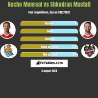 Nacho Monreal vs Shkodran Mustafi h2h player stats