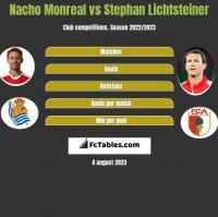 Nacho Monreal vs Stephan Lichtsteiner h2h player stats