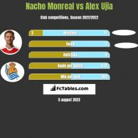 Nacho Monreal vs Alex Ujia h2h player stats