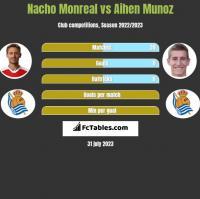 Nacho Monreal vs Aihen Munoz h2h player stats