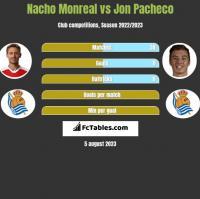 Nacho Monreal vs Jon Pacheco h2h player stats
