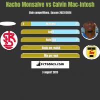 Nacho Monsalve vs Calvin Mac-Intosh h2h player stats