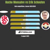 Nacho Monsalve vs Erik Schouten h2h player stats