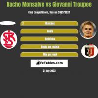 Nacho Monsalve vs Giovanni Troupee h2h player stats