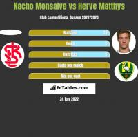Nacho Monsalve vs Herve Matthys h2h player stats