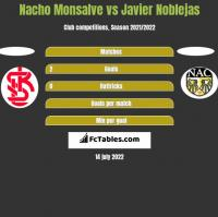 Nacho Monsalve vs Javier Noblejas h2h player stats