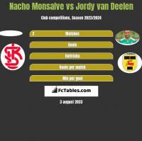 Nacho Monsalve vs Jordy van Deelen h2h player stats