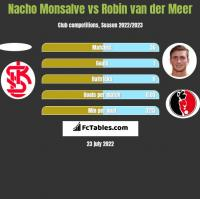 Nacho Monsalve vs Robin van der Meer h2h player stats