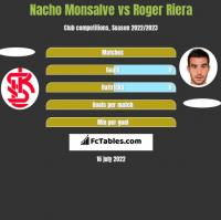 Nacho Monsalve vs Roger Riera h2h player stats