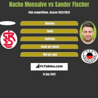 Nacho Monsalve vs Sander Fischer h2h player stats