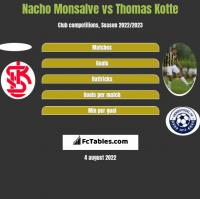 Nacho Monsalve vs Thomas Kotte h2h player stats