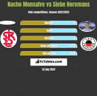 Nacho Monsalve vs Siebe Horemans h2h player stats