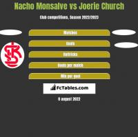 Nacho Monsalve vs Joerie Church h2h player stats