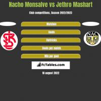 Nacho Monsalve vs Jethro Mashart h2h player stats