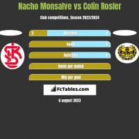 Nacho Monsalve vs Colin Rosler h2h player stats