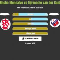 Nacho Monsalve vs Djevencio van der Kust h2h player stats