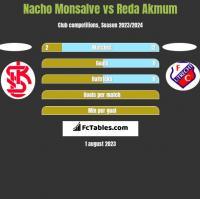 Nacho Monsalve vs Reda Akmum h2h player stats