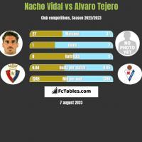 Nacho Vidal vs Alvaro Tejero h2h player stats