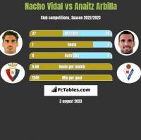 Nacho Vidal vs Anaitz Arbilla h2h player stats