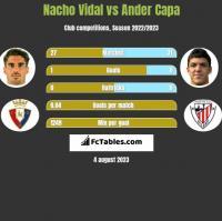 Nacho Vidal vs Ander Capa h2h player stats
