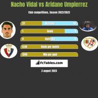 Nacho Vidal vs Aridane Umpierrez h2h player stats