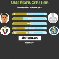 Nacho Vidal vs Carles Alena h2h player stats