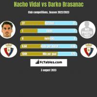 Nacho Vidal vs Darko Brasanac h2h player stats