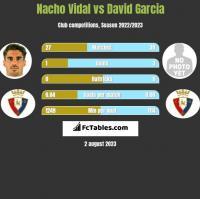 Nacho Vidal vs David Garcia h2h player stats