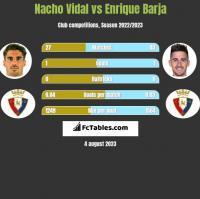 Nacho Vidal vs Enrique Barja h2h player stats