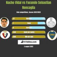 Nacho Vidal vs Facundo Sebastian Roncaglia h2h player stats