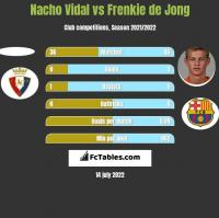 Nacho Vidal vs Frenkie de Jong h2h player stats