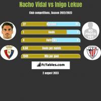 Nacho Vidal vs Inigo Lekue h2h player stats