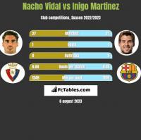 Nacho Vidal vs Inigo Martinez h2h player stats
